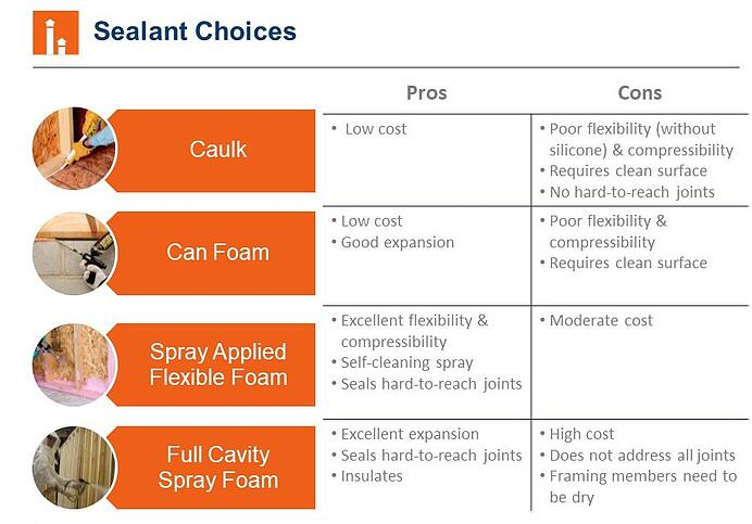 Air Sealing Options.jpg