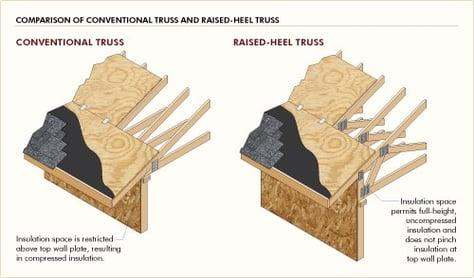 Conventional Versus Raised Heel Truss