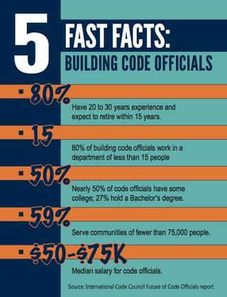 FastFacts_BuildingOfficials_v4_HQ.jpg