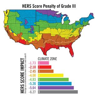 HERS score impact of insulation installation