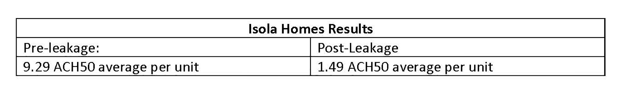 Isola Homes Results resize