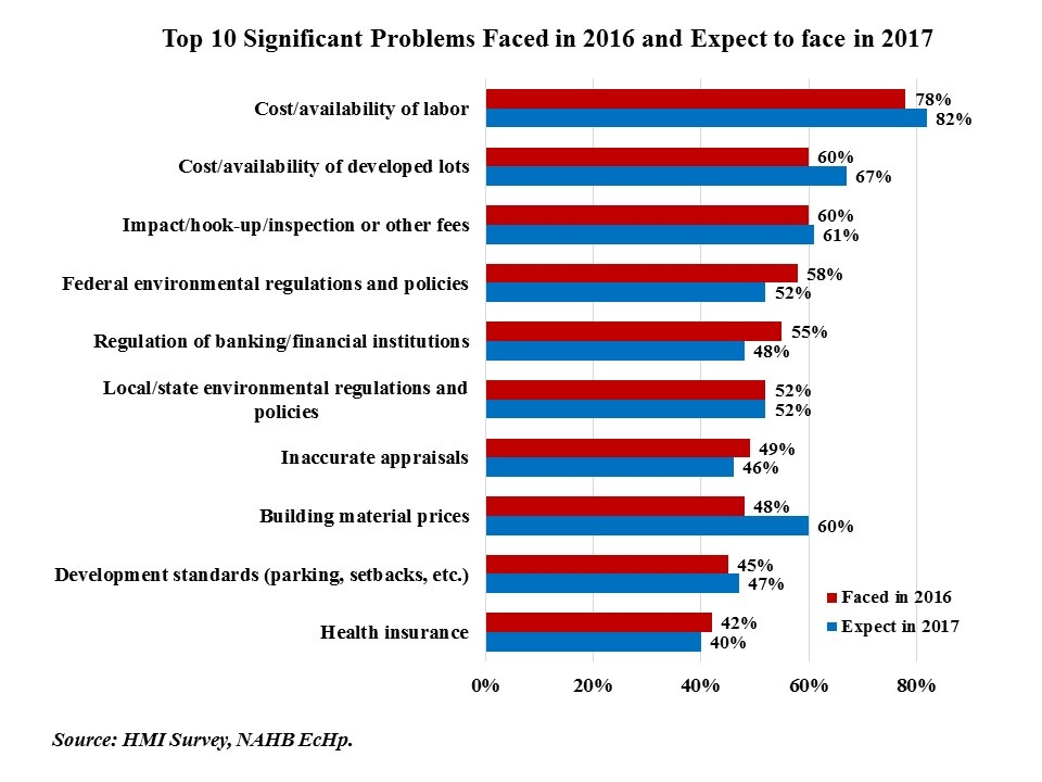 Top 10 Significant Problems Faced in 2016-17.jpg