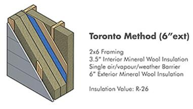 Toronto Method Wall-1