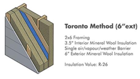 Toronto Method Wall.jpg
