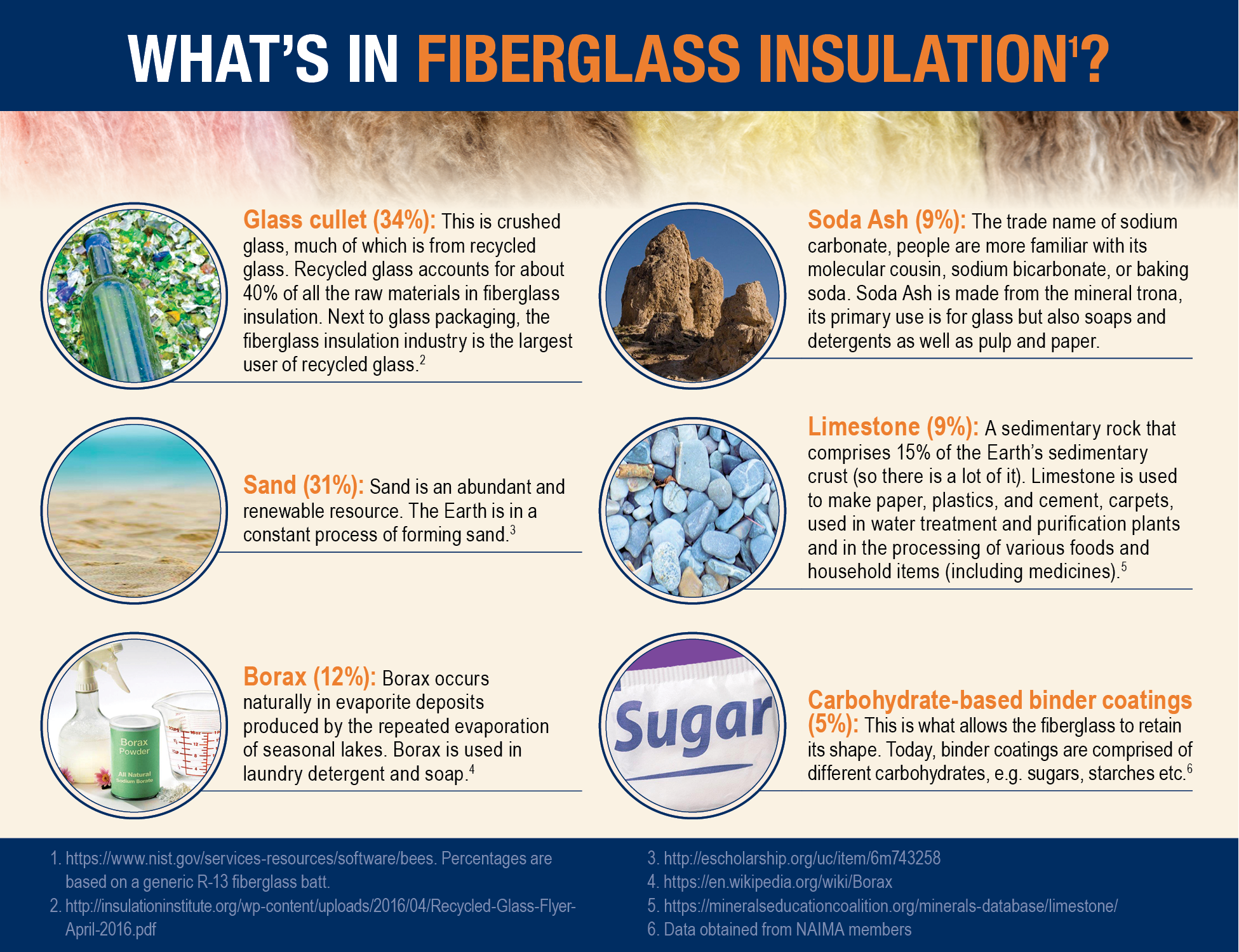 Whats In Fiberglass.png